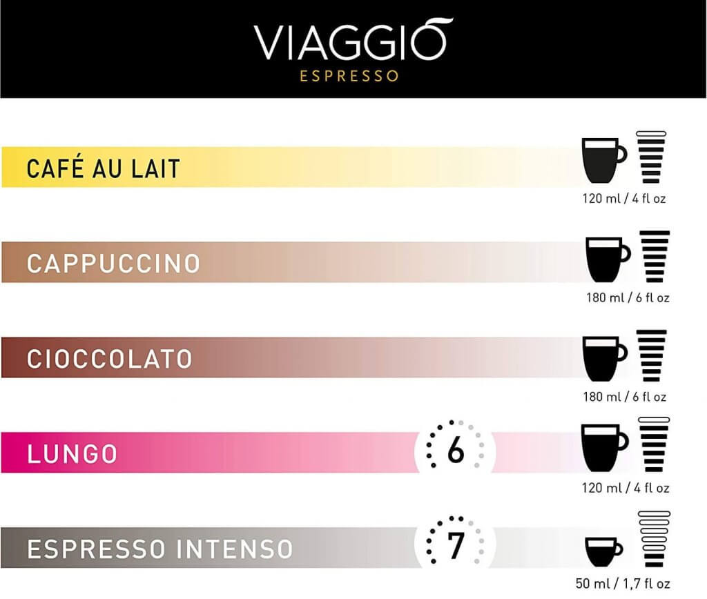 Intensidades Dolce Gusto